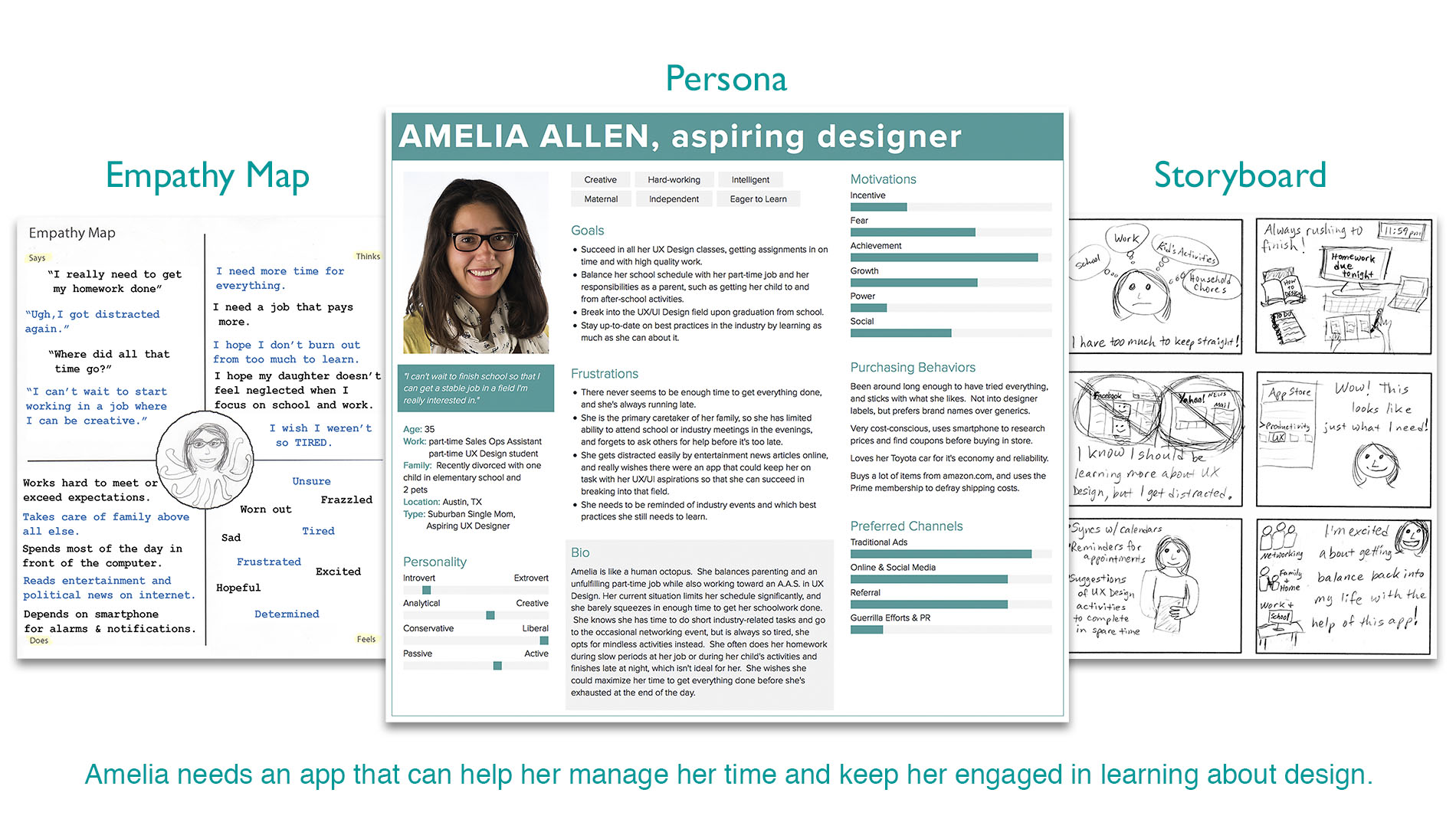 UX-101 Empathy Map, Persona, Storyboard