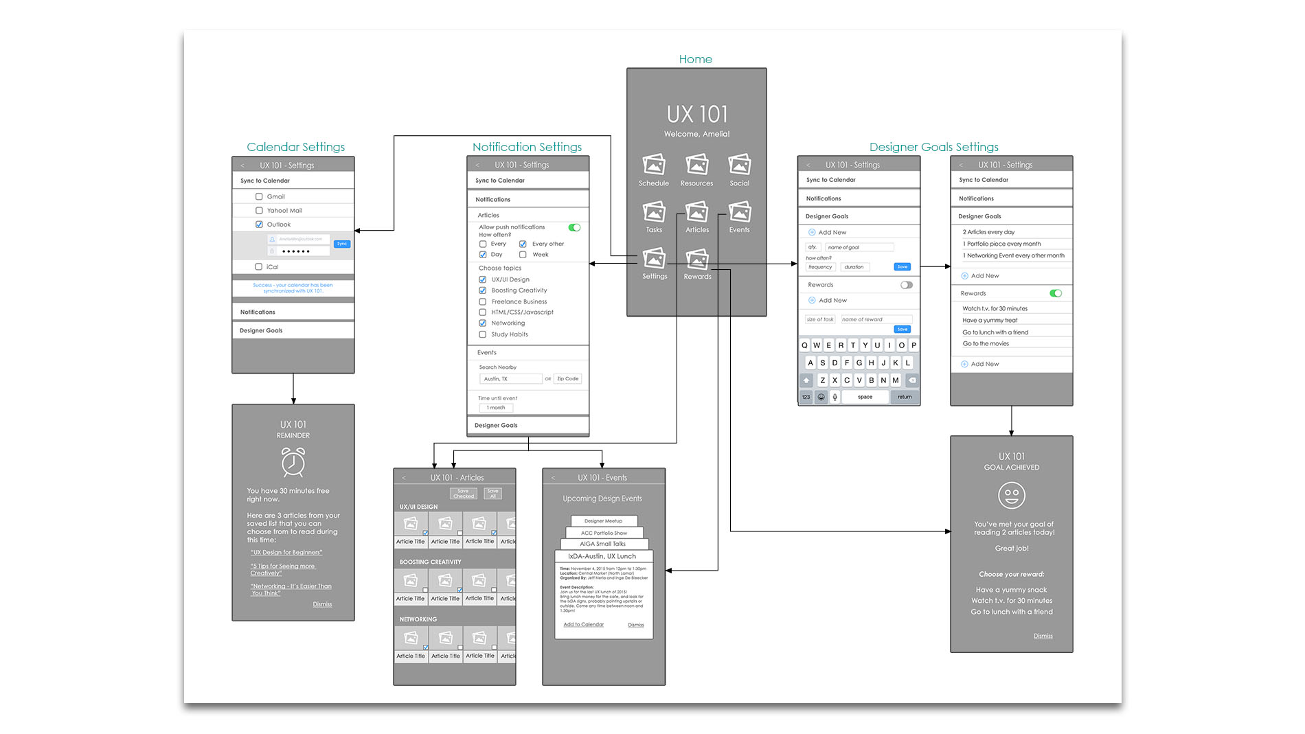 Ux 101 By Julia E Durall Process Flow Diagram I Only Fleshed Out A Selection Of The Potential Features This App Would Have Various Settings Be Created During Registration